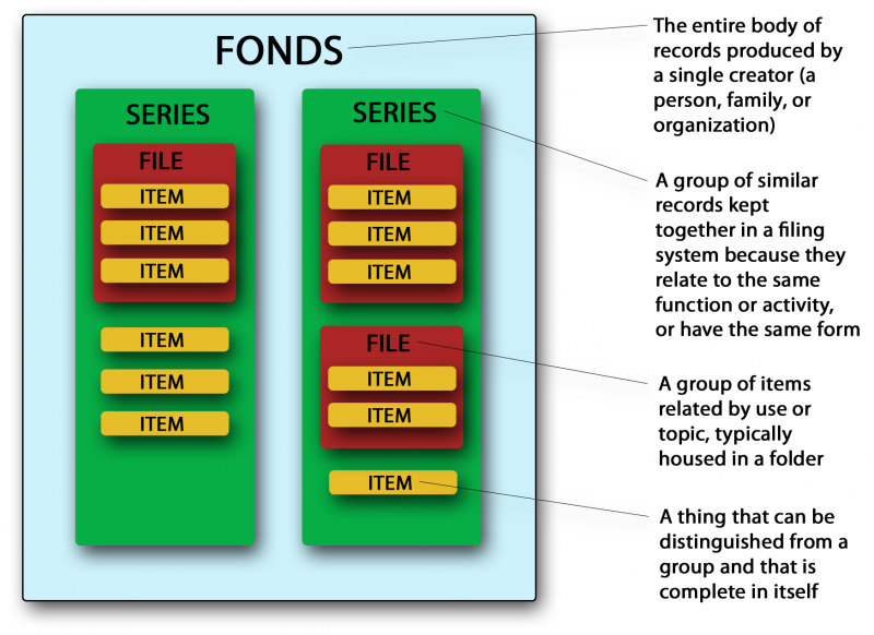 Diagram of structure of the fonds, showing fonds containing series containing files and items, with explanations of each level.