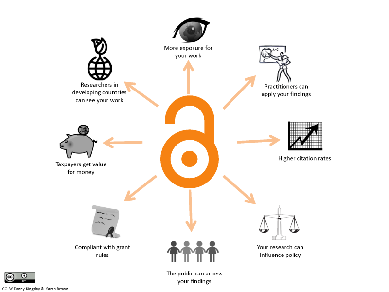 diagram summarizing benefits of open access publishing